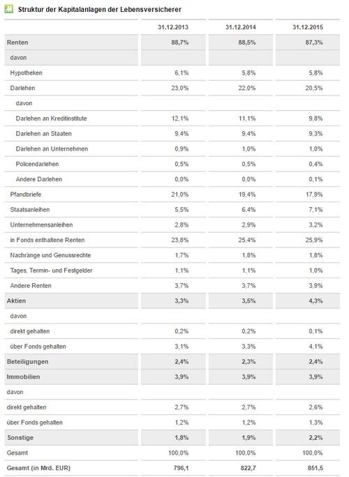 garantieverzinsung lebensversicherung tabelle