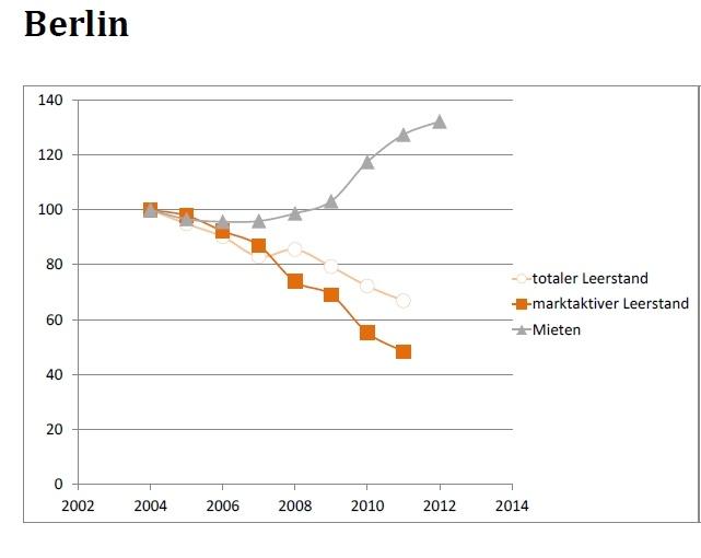 Leerstandsentwicklung Berlin_empirica