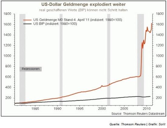 US-Dollar-Geldmenge