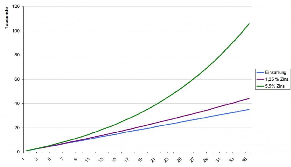 Die Ablaufleistungen bei Lebensversicherungen sinken dramatisch