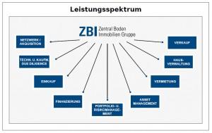 leistungsspektrum_zbi