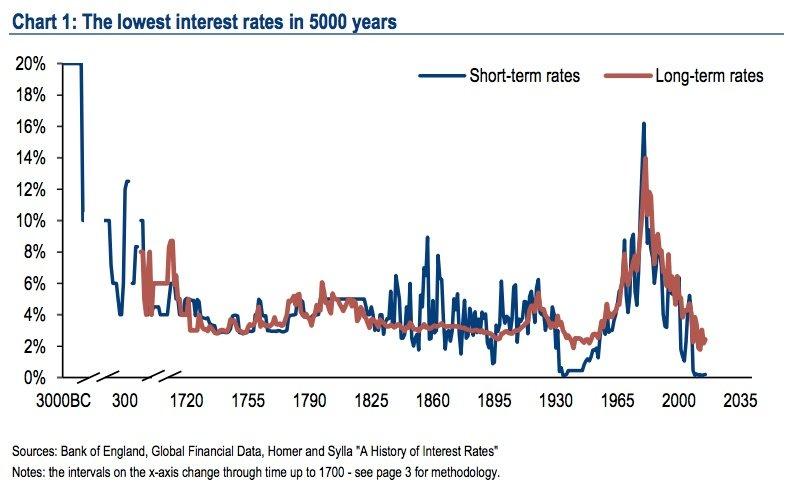 Die niedrigsten Zinsen seit 5000 Jahren.